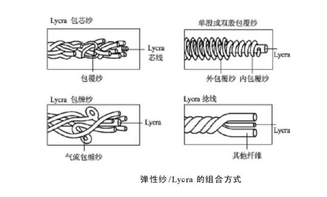 氨纶在纺织品中的表现形式